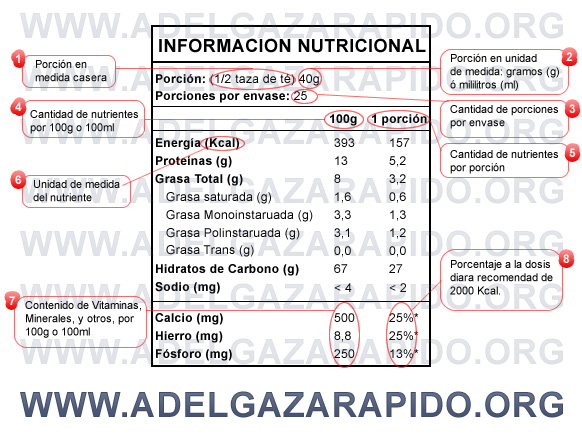 Related Keywords Amp Suggestions For Etiqueta Nutricional